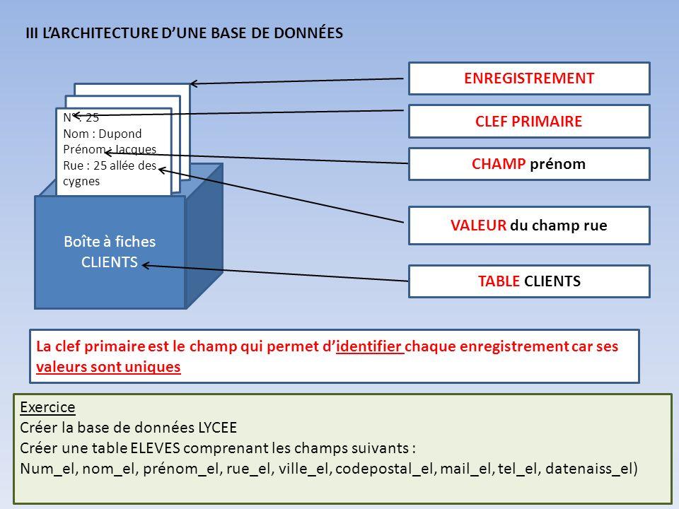 III LARCHITECTURE DUNE BASE DE DONNÉES N° : 25 Nom : Dupond Prénom : Jacques Rue : 25 allée des cygnes Boîte à fiches CLIENTS TABLE CLIENTS VALEUR du