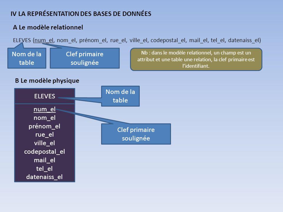 IV LA REPRÉSENTATION DES BASES DE DONNÉES A Le modèle relationnel ELEVES (num_el, nom_el, prénom_el, rue_el, ville_el, codepostal_el, mail_el, tel_el,