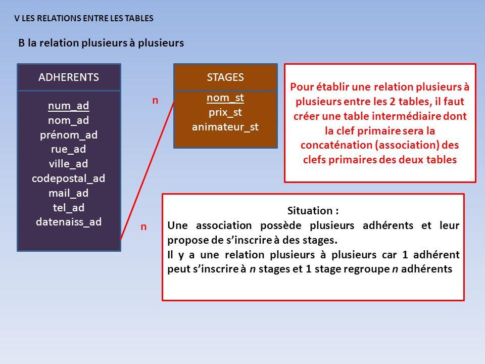 V LES RELATIONS ENTRE LES TABLES B la relation plusieurs à plusieurs ADHERENTS num_ad nom_ad prénom_ad rue_ad ville_ad codepostal_ad mail_ad tel_ad da