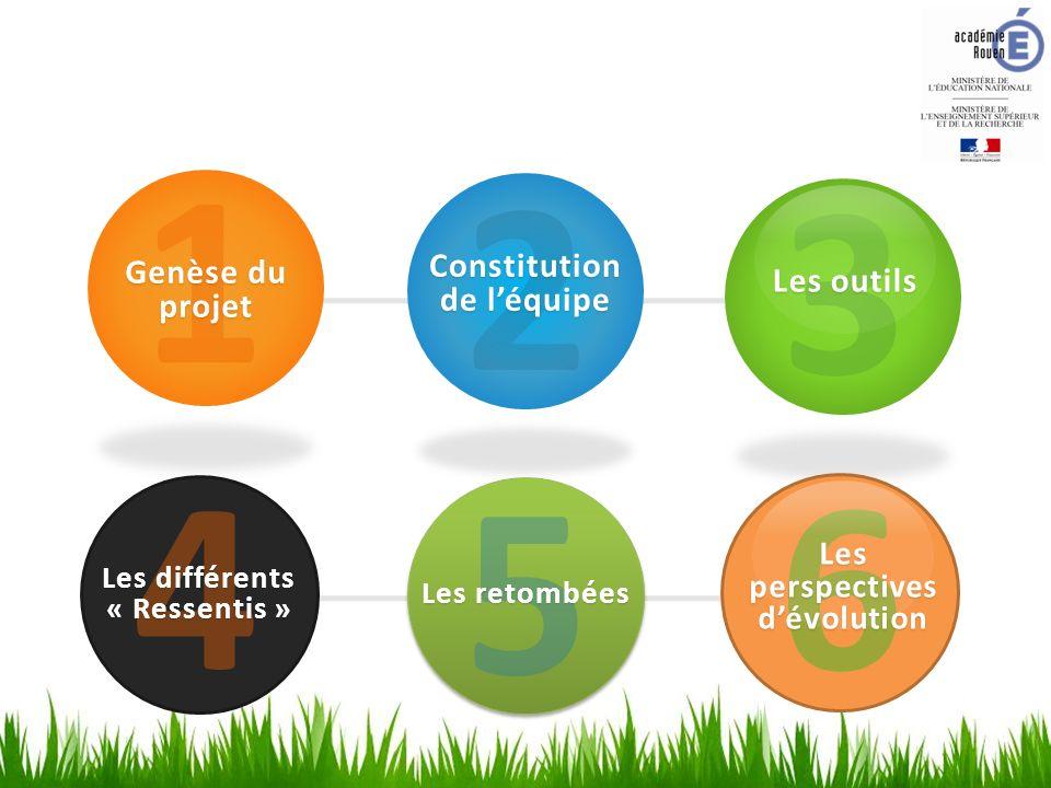 1 Genèse du projet 2 Constitution de léquipe 3 Les outils 4 Les différents « Ressentis » 5 Les retombées 6 Les perspectives dévolution