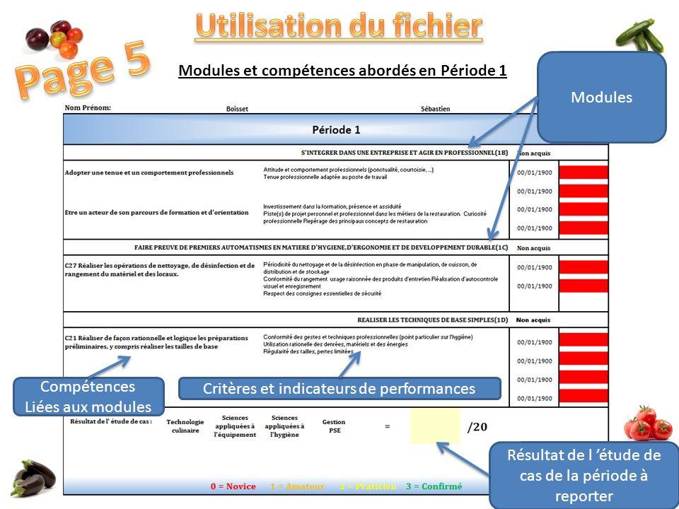 Modules et compétences abordés en Période 1 Modules Compétences Liées aux modules Résultat de l étude de cas de la période à reporter Critères et indicateurs de performances