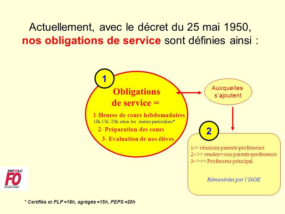 Actuellement, avec le décret du 25 mai 1950, nos obligations de service sont définies ainsi : * Certifiés et PLP =18h, agrégés =15h, PEPS =20h Obligat