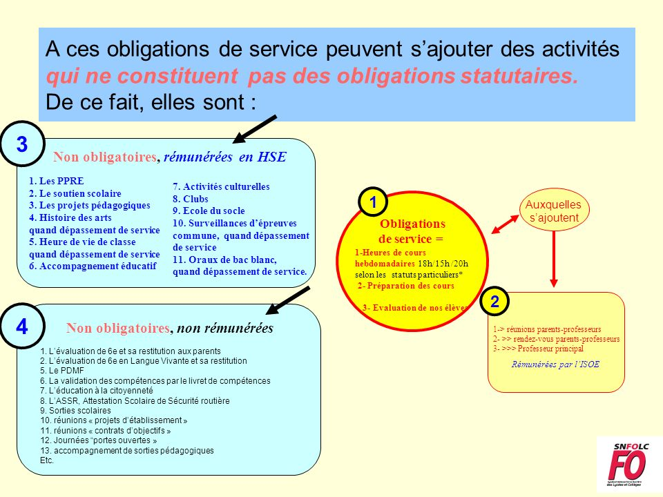 A ces obligations de service peuvent sajouter des activités qui ne constituent pas des obligations statutaires.