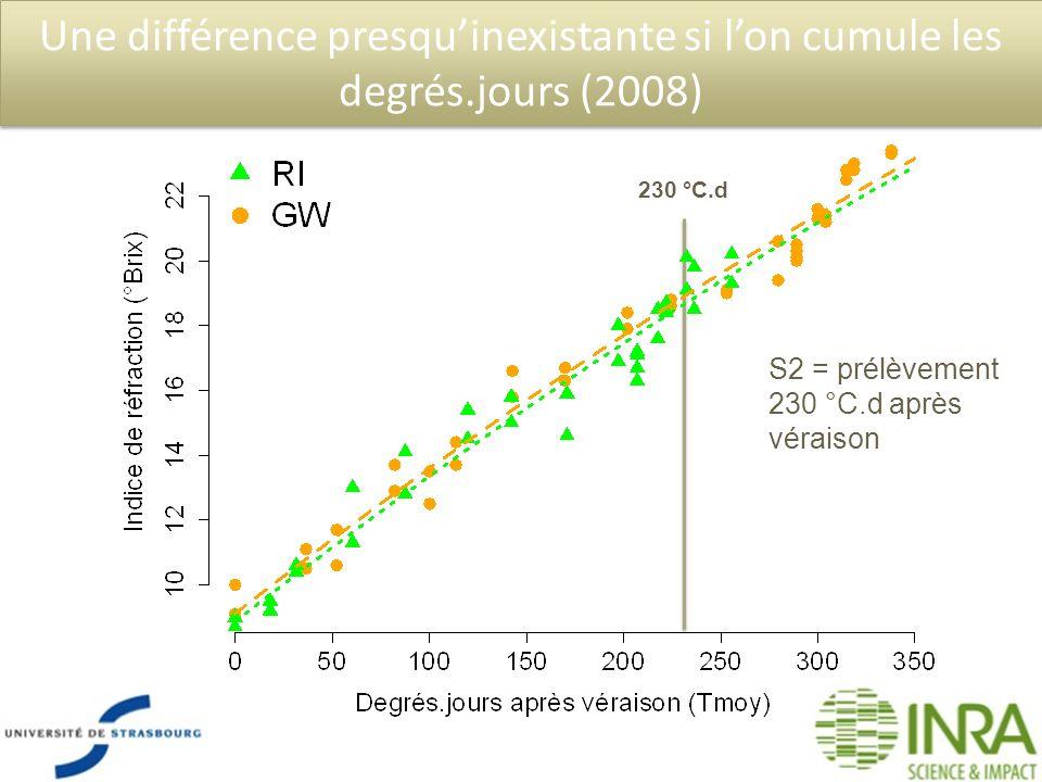 Une différence presquinexistante si lon cumule les degrés.jours (2008) S2 = prélèvement 230 °C.d après véraison 230 °C.d