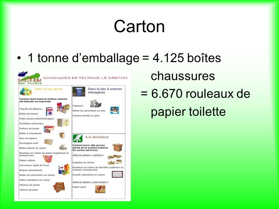 Carton 1 tonne demballage = 4.125 boîtes chaussures = 6.670 rouleaux de papier toilette