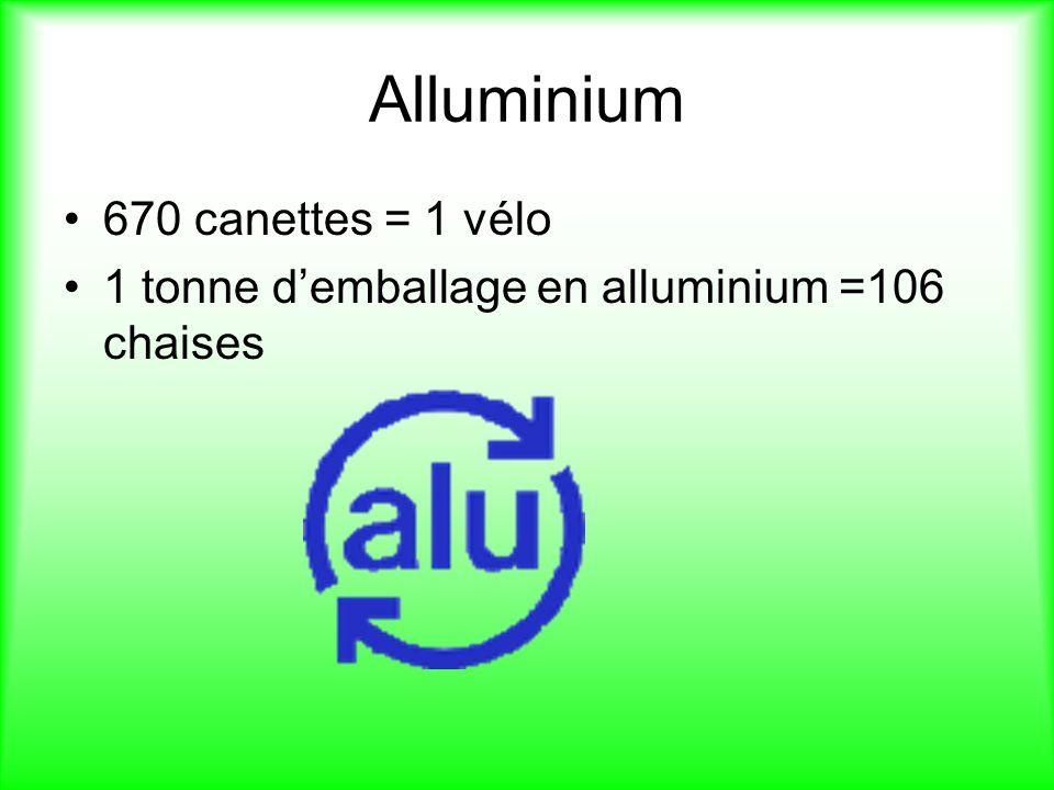 Alluminium 670 canettes = 1 vélo 1 tonne demballage en alluminium =106 chaises