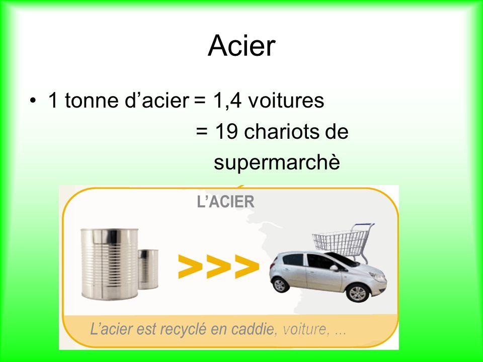 Acier 1 tonne dacier = 1,4 voitures = 19 chariots de supermarchè