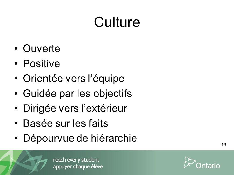 19 Culture Ouverte Positive Orientée vers léquipe Guidée par les objectifs Dirigée vers lextérieur Basée sur les faits Dépourvue de hiérarchie