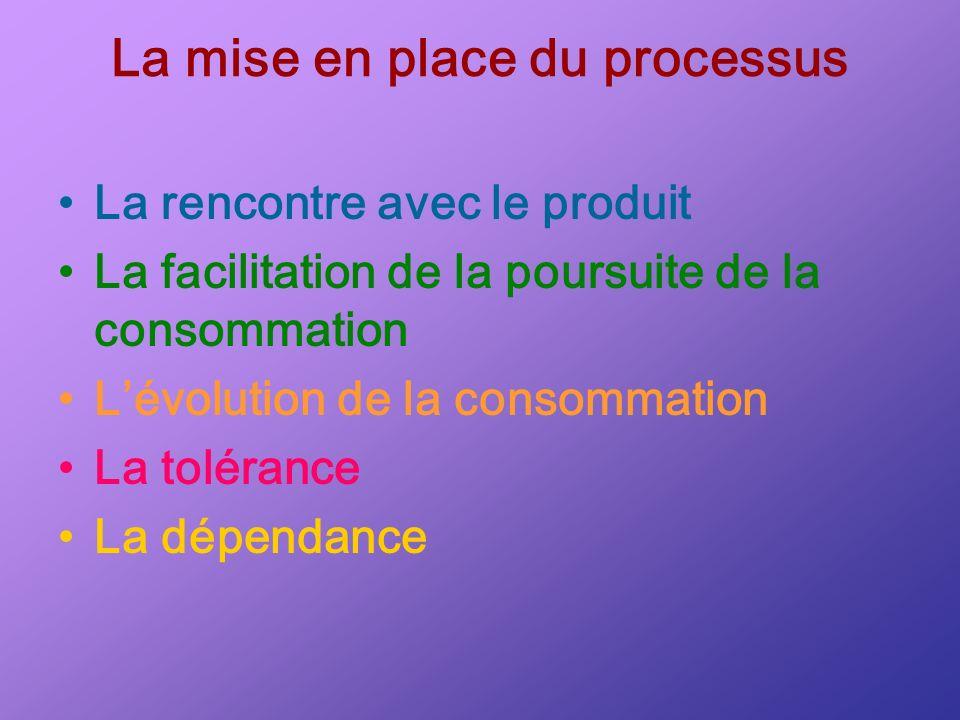 La mise en place du processus La rencontre avec le produit La facilitation de la poursuite de la consommation Lévolution de la consommation La toléran