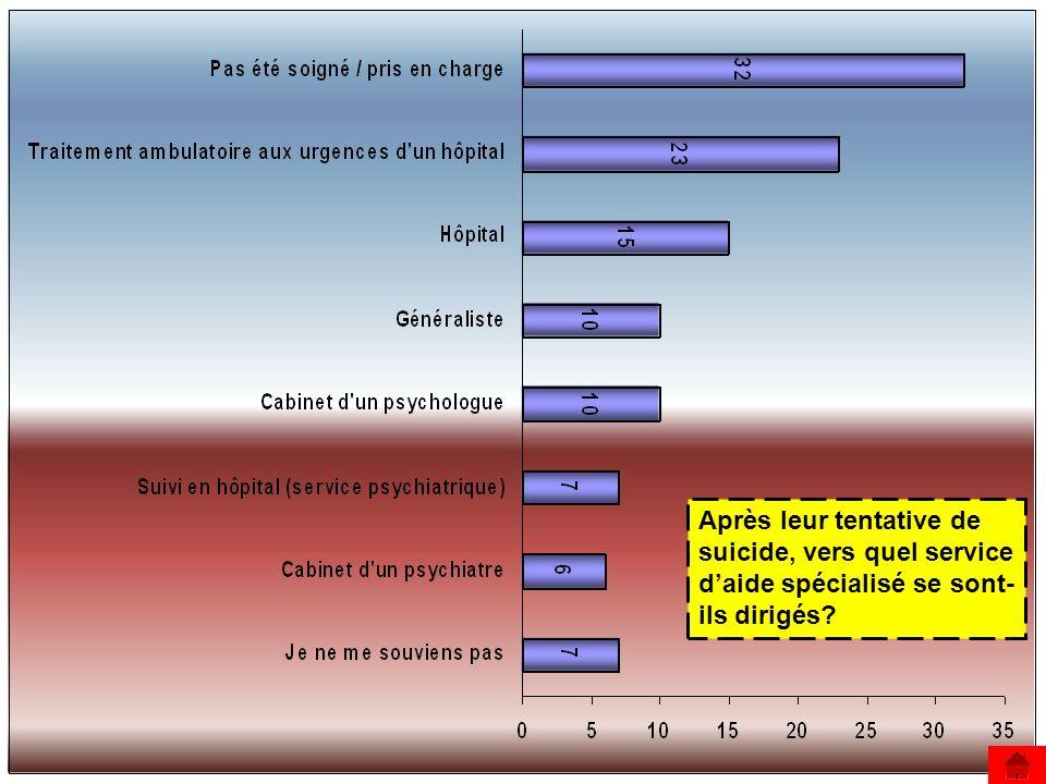 Quel(s) traitement(s) ont- ils suivi(s) ou reçu(s) suite à leur tentative de suicide?