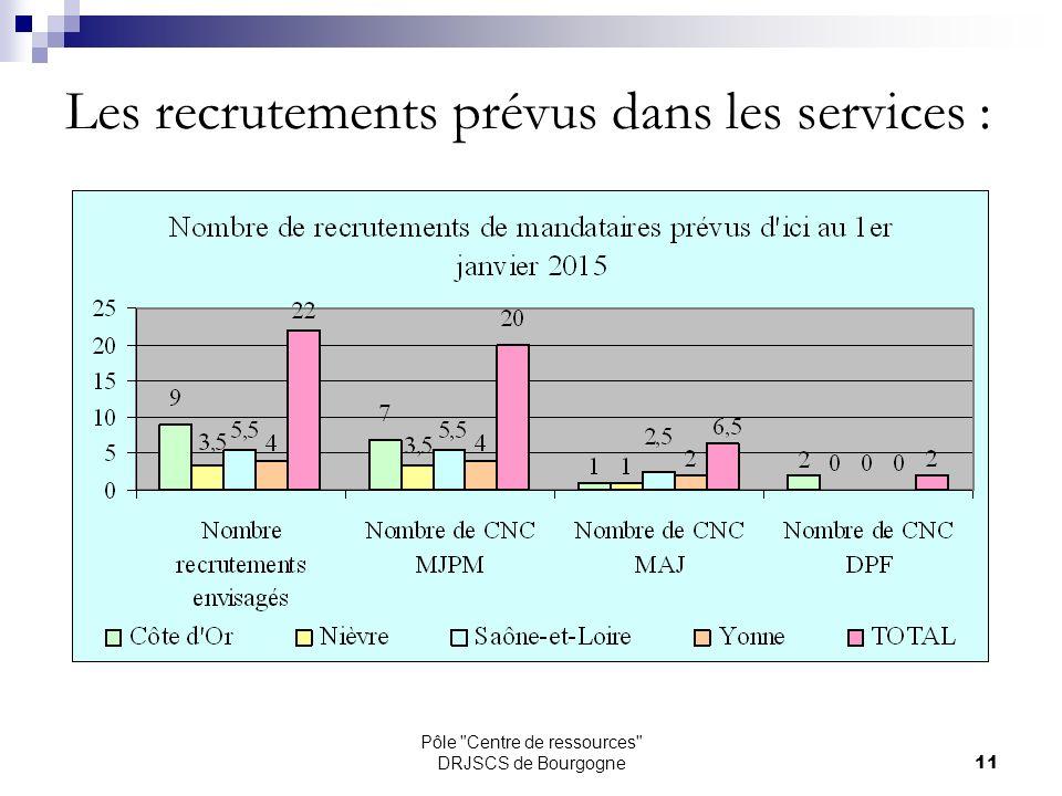 Pôle Centre de ressources DRJSCS de Bourgogne11 Les recrutements prévus dans les services :