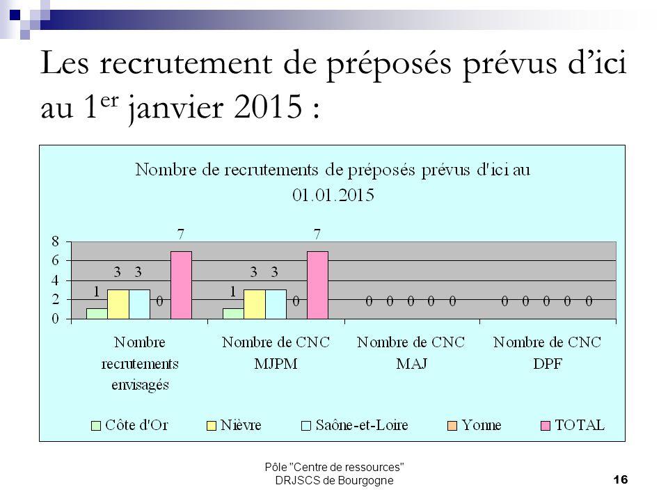Pôle Centre de ressources DRJSCS de Bourgogne16 Les recrutement de préposés prévus dici au 1 er janvier 2015 :