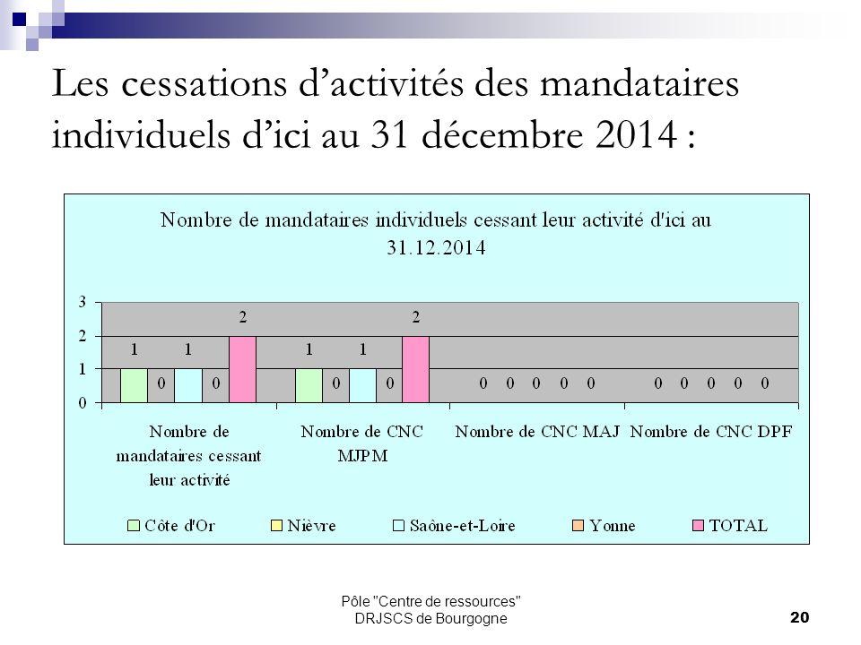 Pôle Centre de ressources DRJSCS de Bourgogne20 Les cessations dactivités des mandataires individuels dici au 31 décembre 2014 :