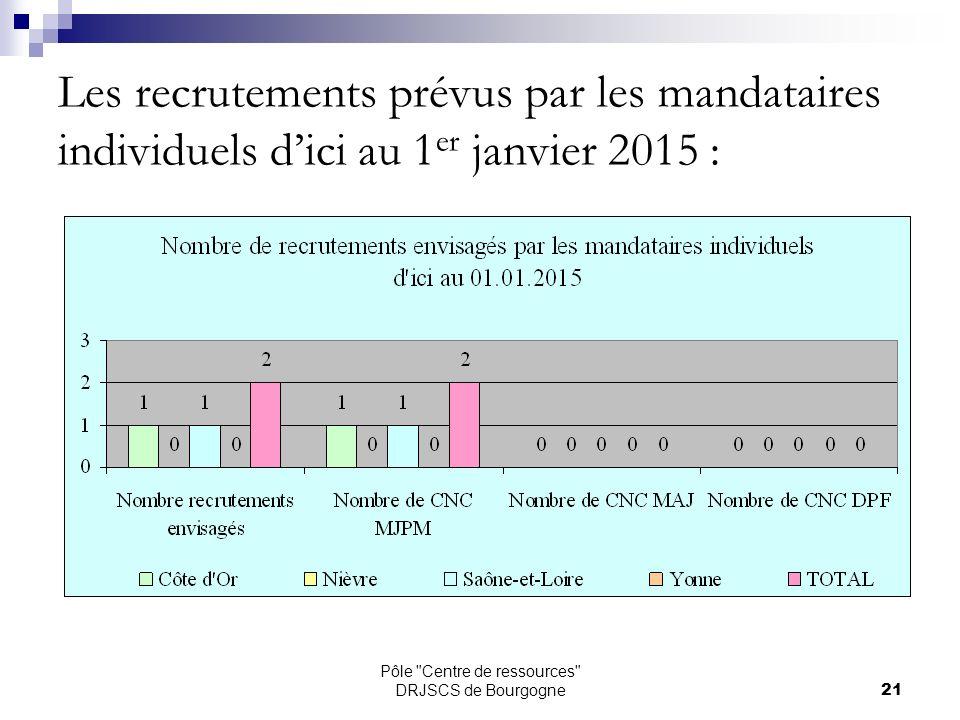 Pôle Centre de ressources DRJSCS de Bourgogne21 Les recrutements prévus par les mandataires individuels dici au 1 er janvier 2015 :