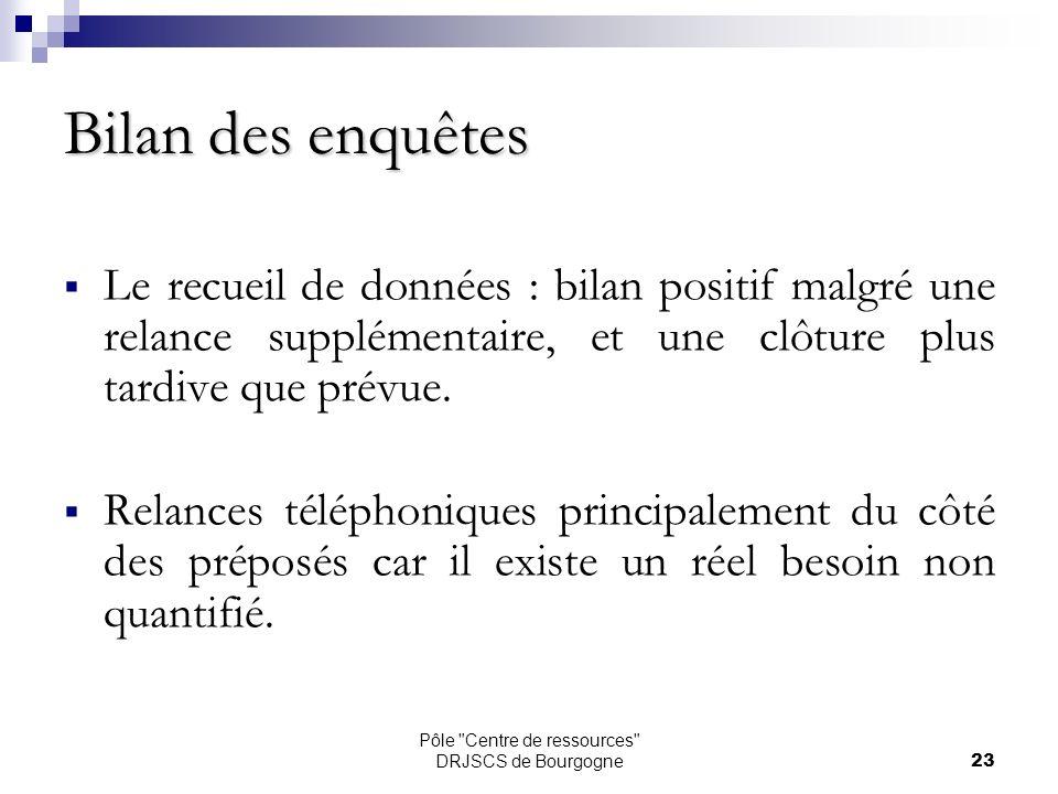 Pôle Centre de ressources DRJSCS de Bourgogne23 Bilan des enquêtes Le recueil de données : bilan positif malgré une relance supplémentaire, et une clôture plus tardive que prévue.