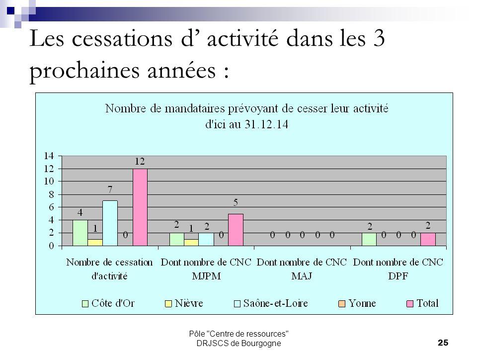 Pôle Centre de ressources DRJSCS de Bourgogne25 Les cessations d activité dans les 3 prochaines années :