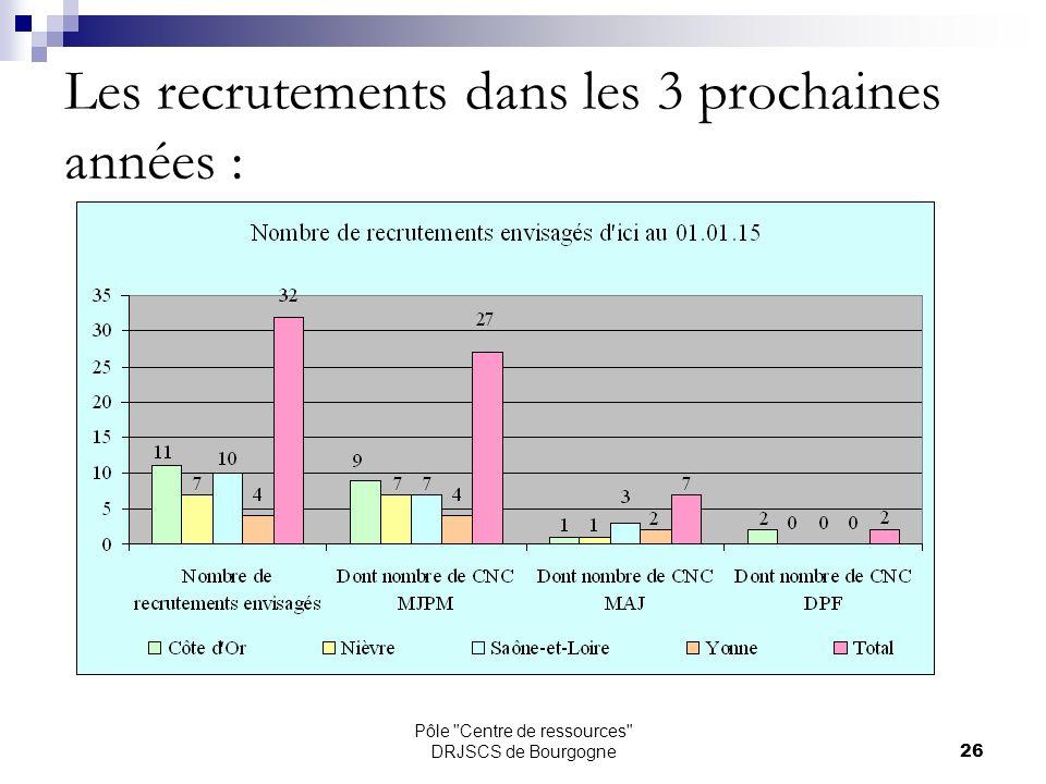 Pôle Centre de ressources DRJSCS de Bourgogne26 Les recrutements dans les 3 prochaines années :