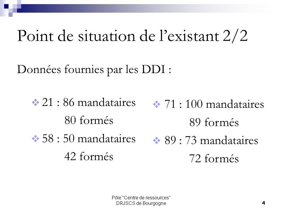 Pôle Centre de ressources DRJSCS de Bourgogne15 Les préposés cessant leur activité dici au 31 décembre 2014 :