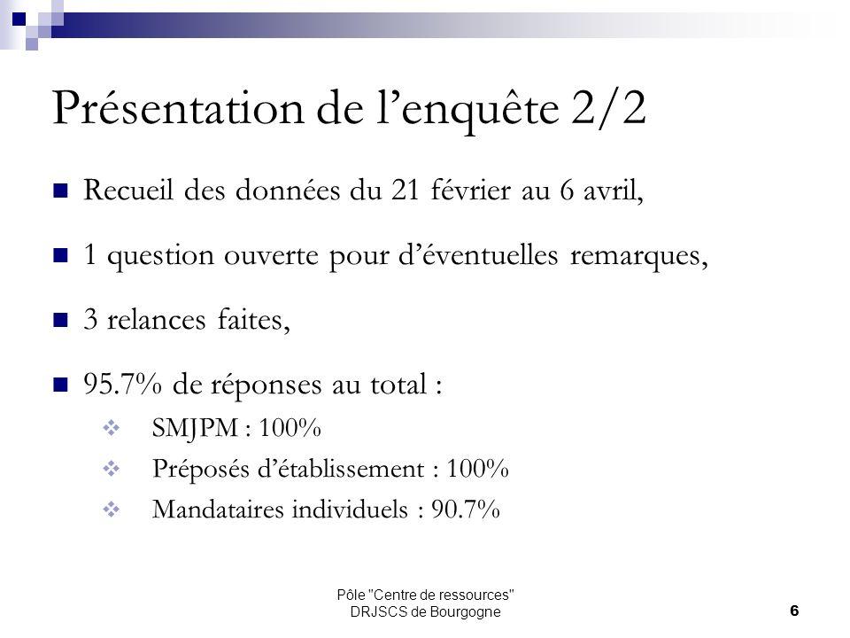 Pôle Centre de ressources DRJSCS de Bourgogne6 Présentation de lenquête 2/2 Recueil des données du 21 février au 6 avril, 1 question ouverte pour déventuelles remarques, 3 relances faites, 95.7% de réponses au total : SMJPM : 100% Préposés détablissement : 100% Mandataires individuels : 90.7%