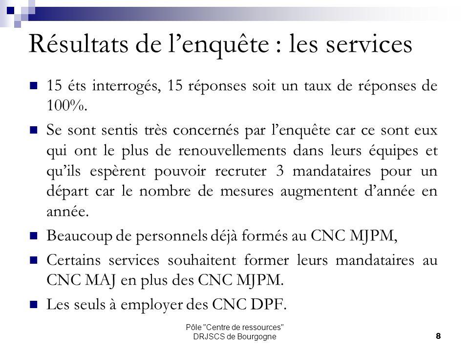 Pôle Centre de ressources DRJSCS de Bourgogne9 Le nombre de mandataires exerçant leur activité dans un service :