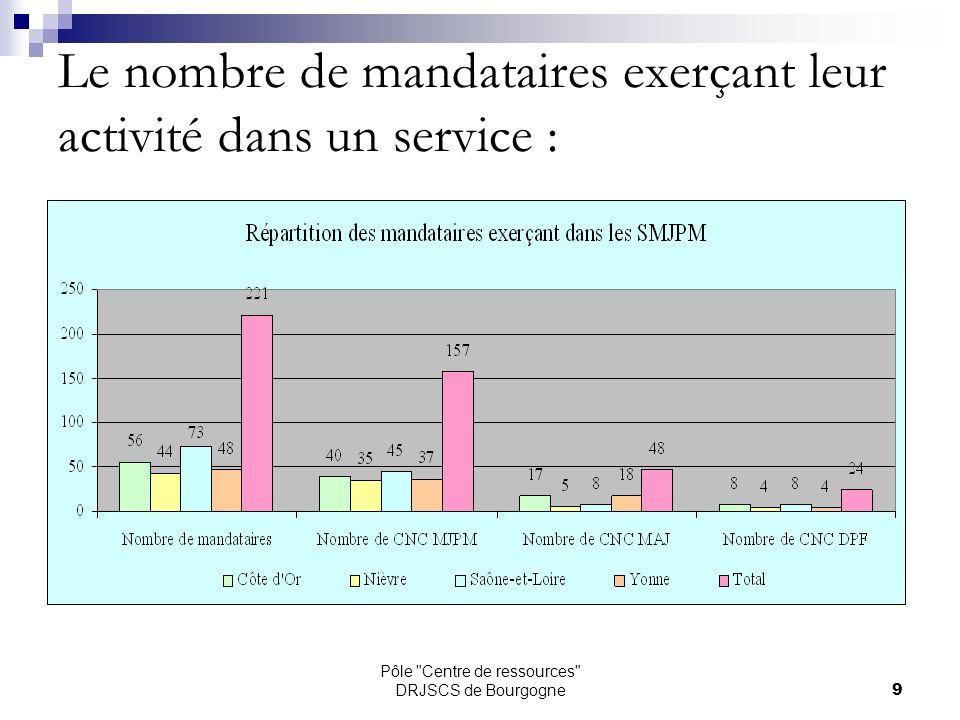 Pôle Centre de ressources DRJSCS de Bourgogne10 Les cessations dactivité dans les services :