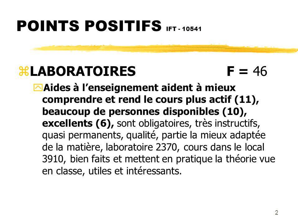 2 POINTS POSITIFS IFT - 10541 zLABORATOIRESF = 46 yAides à lenseignement aident à mieux comprendre et rend le cours plus actif (11), beaucoup de personnes disponibles (10), excellents (6), sont obligatoires, très instructifs, quasi permanents, qualité, partie la mieux adaptée de la matière, laboratoire 2370, cours dans le local 3910, bien faits et mettent en pratique la théorie vue en classe, utiles et intéressants.