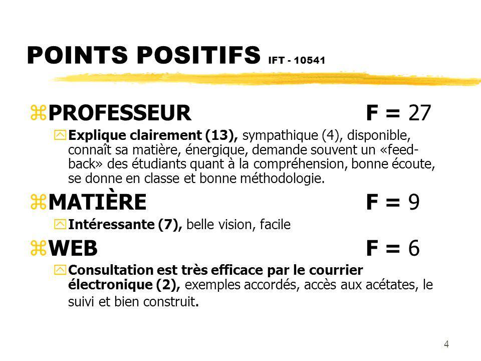 5 POINTS POSITIFS IFT - 10541 zTRAVAUX PRATIQUESF = 4 yAident beaucoup à comprendre la matière (2), pertinents, beaucoup.