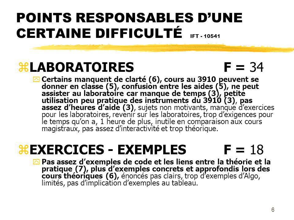 6 POINTS RESPONSABLES DUNE CERTAINE DIFFICULTÉ IFT - 10541 zLABORATOIRESF = 34 yCertains manquent de clarté (6), cours au 3910 peuvent se donner en classe (5), confusion entre les aides (5), ne peut assister au laboratoire car manque de temps (3), petite utilisation peu pratique des instruments du 3910 (3), pas assez dheures daide (3), sujets non motivants, manque dexercices pour les laboratoires, revenir sur les laboratoires, trop dexigences pour le temps quon a, 1 heure de plus, inutile en comparaison aux cours magistraux, pas assez dinteractivité et trop théorique.