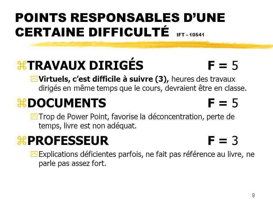 9 POINTS RESPONSABLES DUNE CERTAINE DIFFICULTÉ IFT - 10541 zTRAVAUX DIRIGÉSF = 5 yVirtuels, cest difficile à suivre (3), heures des travaux dirigés en même temps que le cours, devraient être en classe.