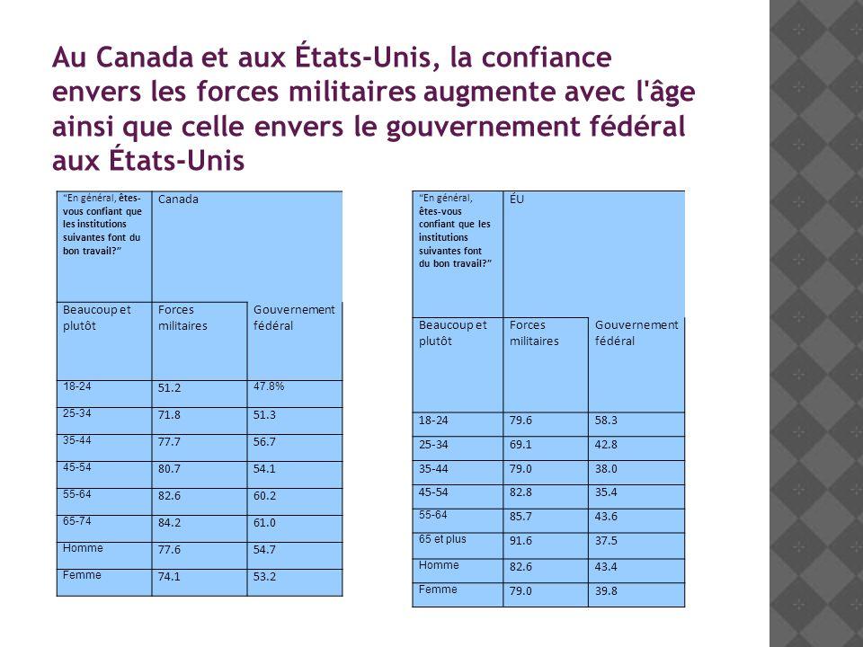 Au Canada et aux États-Unis, la confiance envers les forces militaires augmente avec l âge ainsi que celle envers le gouvernement fédéral aux États-Unis En général, êtes- vous confiant que les institutions suivantes font du bon travail.