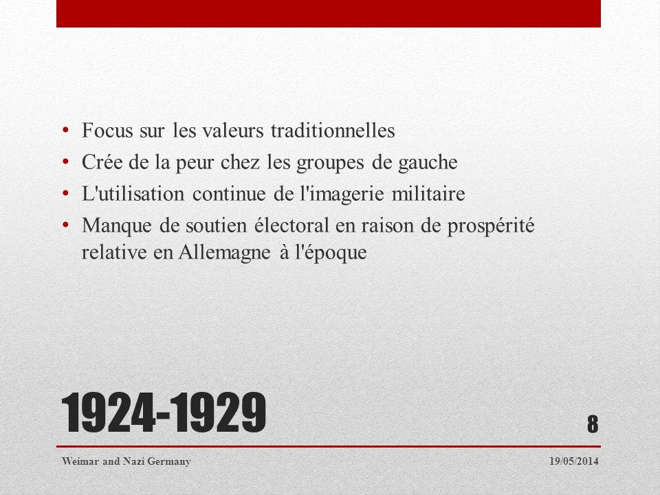 1924-1929 Focus sur les valeurs traditionnelles Crée de la peur chez les groupes de gauche L'utilisation continue de l'imagerie militaire Manque de so