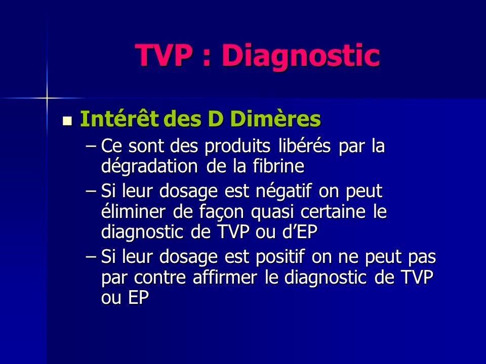 TVP : Diagnostic Intérêt des D Dimères Intérêt des D Dimères –Ce sont des produits libérés par la dégradation de la fibrine –Si leur dosage est négati