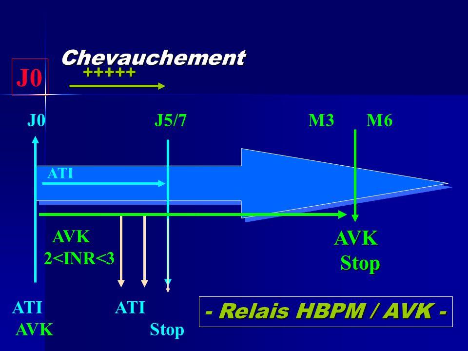 J0 J5/7 M3 M6 ATI AVK Stop AVK 2<INR<3 ATI AVK AVK AVK Stop Stop +++++ Chevauchement Relais HBPM / AVK - - Relais HBPM / AVK - J0