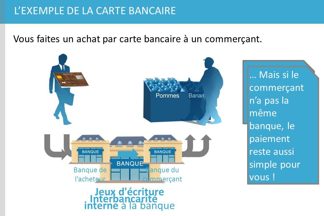 LEXEMPLE DE LA CARTE BANCAIRE Vous faites un achat par carte bancaire à un commerçant. Jeux d'écriture interne à la banque Celui-ci a la même banque q