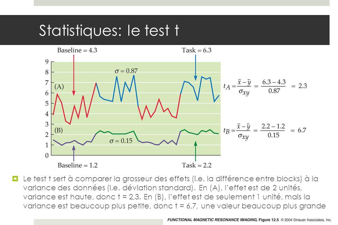 Statistiques: le test t Le test t sert à comparer la grosseur des effets (i.e. la différence entre blocks) à la variance des données (i.e. déviation s