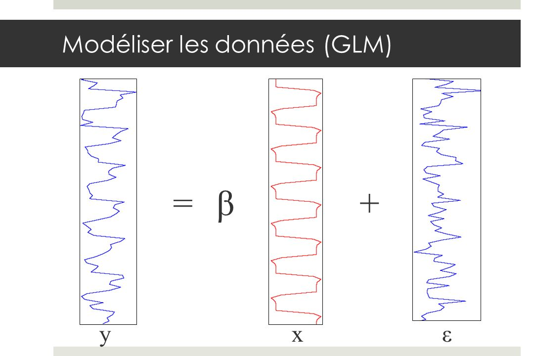 Modéliser les données (GLM) yxε β=+