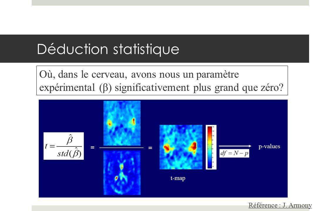 Déduction statistique Où, dans le cerveau, avons nous un paramètre expérimental (β) significativement plus grand que zéro?