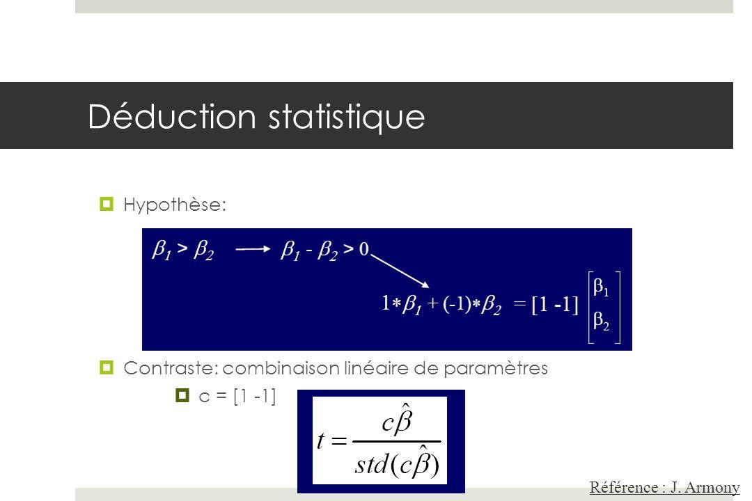 Référence : J. Armony Déduction statistique Hypothèse: Contraste: combinaison linéaire de paramètres c = [1 -1]