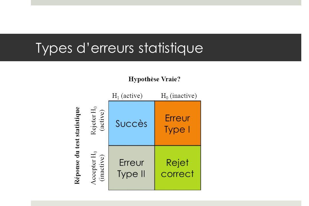 Types derreurs statistique Hypothèse Vraie? H 1 (active) H 0 (inactive) Réponse du test statistique Accepter H 0 Rejeter H 0 (inactive) (active)
