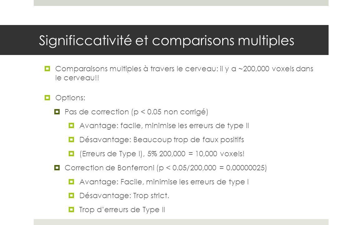 Significcativité et comparisons multiples Comparaisons multiples à travers le cerveau: il y a ~200,000 voxels dans le cerveau!! Options: Pas de correc