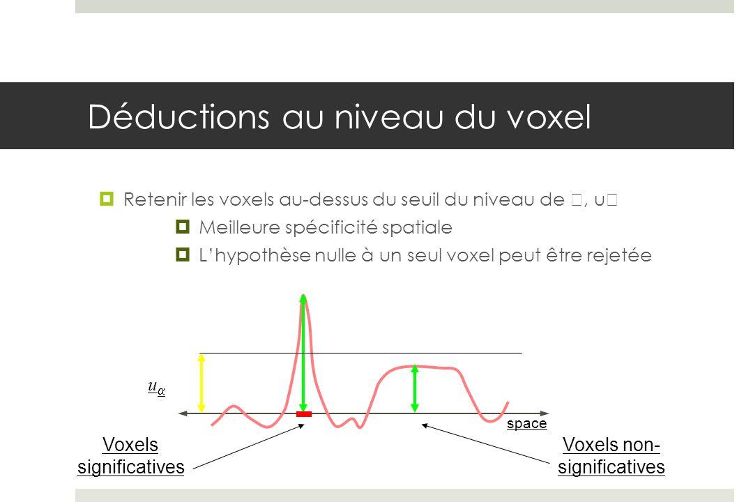 Voxels significatives space u Voxels non- significatives Déductions au niveau du voxel Retenir les voxels au-dessus du seuil du niveau de, u Meilleure