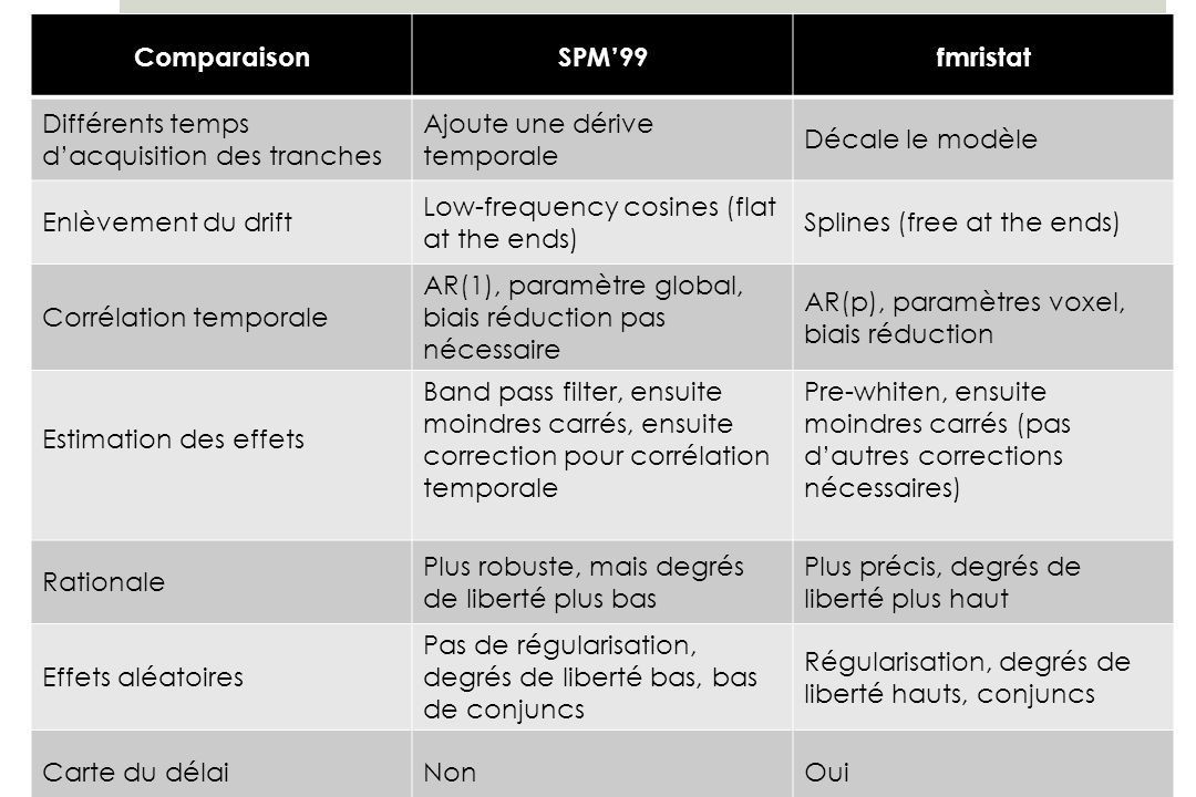 ComparaisonSPM99fmristat Différents temps dacquisition des tranches Ajoute une dérive temporale Décale le modèle Enlèvement du drift Low-frequency cos