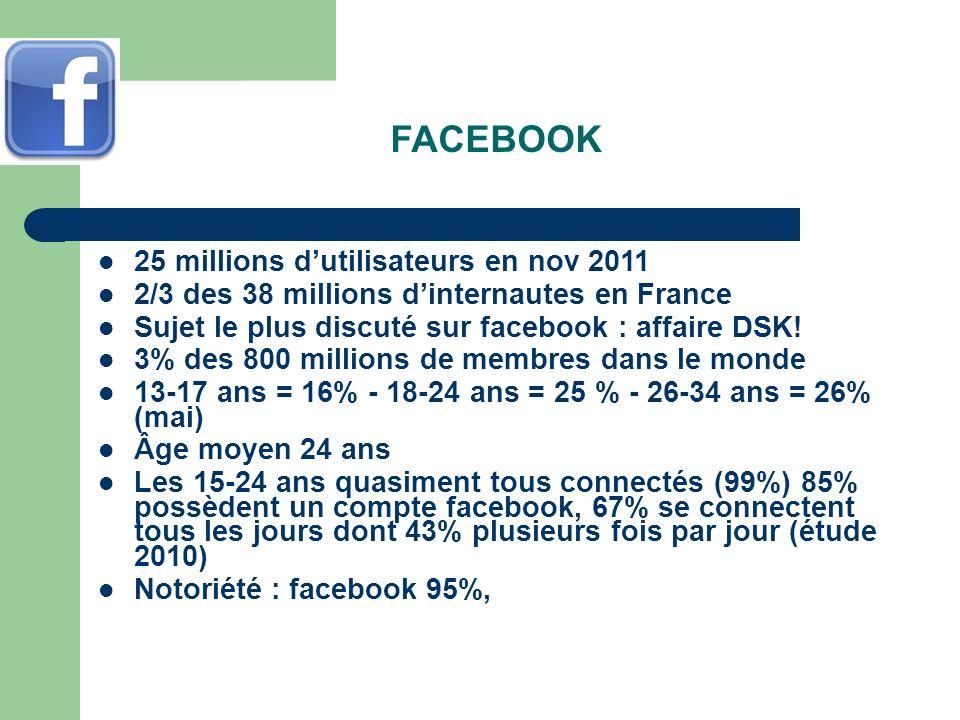 FACEBOOK 25 millions dutilisateurs en nov 2011 2/3 des 38 millions dinternautes en France Sujet le plus discuté sur facebook : affaire DSK! 3% des 800