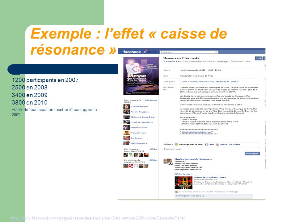 Exemple : leffet « caisse de résonance » http://www.facebook.com/pages/Messe-des-etudiants-17-novembre-2009-Notre-Dame-de-Paris/ 1200 participants en