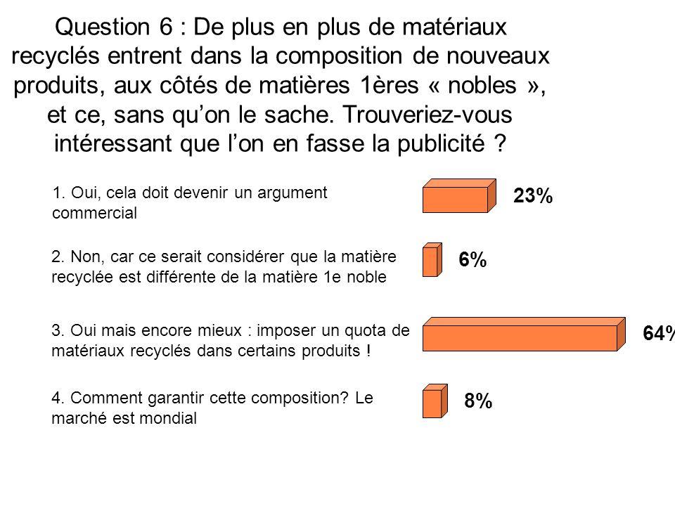 Question 6 : De plus en plus de matériaux recyclés entrent dans la composition de nouveaux produits, aux côtés de matières 1ères « nobles », et ce, sans quon le sache.