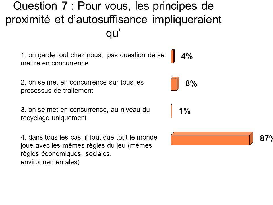 Question 7 : Pour vous, les principes de proximité et dautosuffisance impliqueraient qu 1.