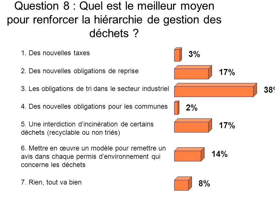 Question 8 : Quel est le meilleur moyen pour renforcer la hiérarchie de gestion des déchets .