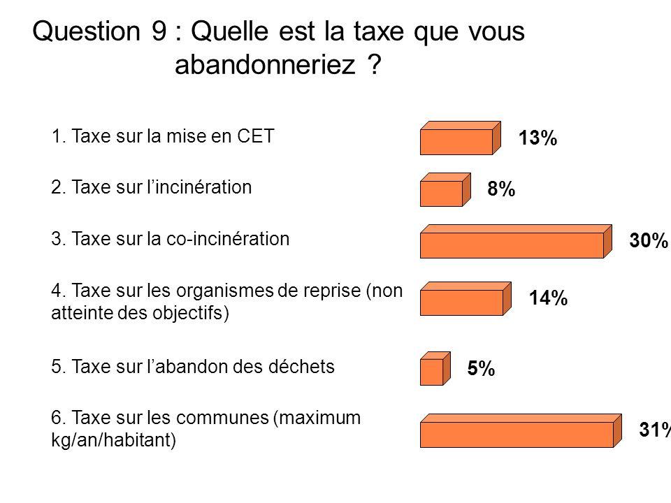 Question 9 : Quelle est la taxe que vous abandonneriez .