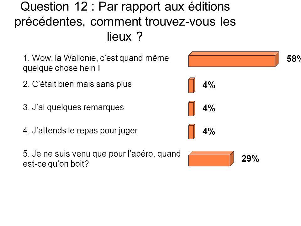 Question 12 : Par rapport aux éditions précédentes, comment trouvez-vous les lieux .