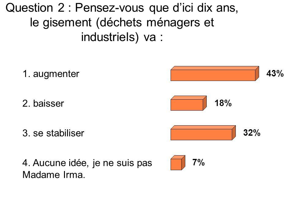 Question 2 : Pensez-vous que dici dix ans, le gisement (déchets ménagers et industriels) va : 1.